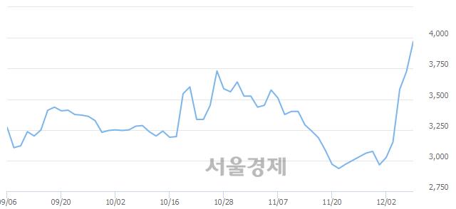 <코>NE능률, 매수잔량 372% 급증