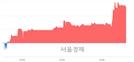 <코>텔레필드, 4.82% 오르며 체결강도 강세 지속(107%)