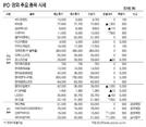 [표]IPO·장외 주요 종목 시세(12월 6일)