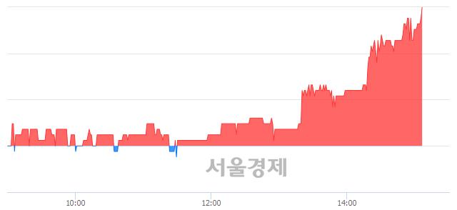 코아이씨케이, 전일 대비 7.29% 상승.. 일일회전율은 0.72% 기록
