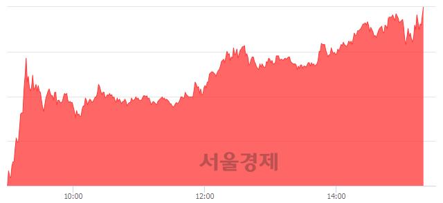 코젬백스, 상한가 진입.. +29.95% ↑
