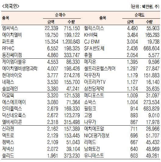 [표]코스닥 기관·외국인·개인 순매수·도 상위종목(12월 6일-최종치)