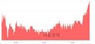 <코>케어랩스, 전일 대비 7.26% 상승.. 일일회전율은 3.95% 기록