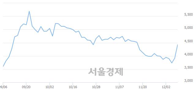 유일진홀딩스, 상한가 진입.. +29.76% ↑