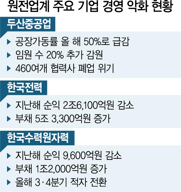 '중단된 신한울 3·4호 재개, 원전생태계 되살려야'