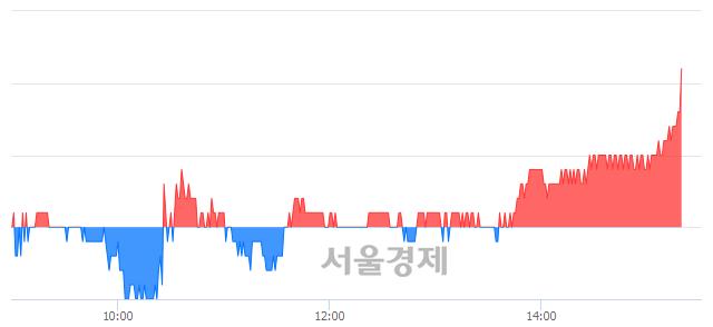 코디앤씨미디어, 3.79% 오르며 체결강도 강세 지속(135%)