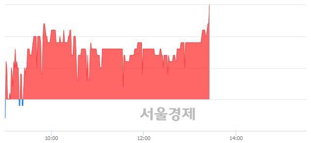 <코>우진비앤지, 3.21% 오르며 체결강도 강세 지속(340%)