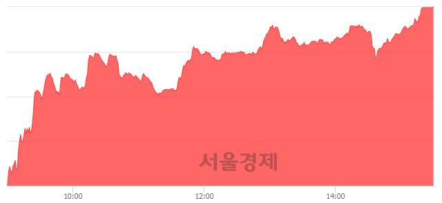 [마감 시황]  외국인과 기관의 동반 매수세.. 코스닥 628.10(▲10.50, +1.70%) 상승 마감