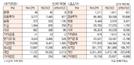 [표]투자주체별 매매동향(12월 6일)