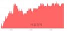 <코>에코프로, 3.21% 오르며 체결강도 강세 지속(179%)