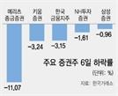 부동산PF 규제에 힘빠진 증권업종