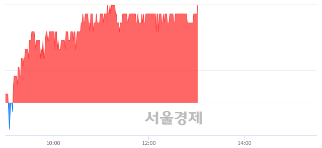 코엑사이엔씨, 3.26% 오르며 체결강도 강세 지속(135%)