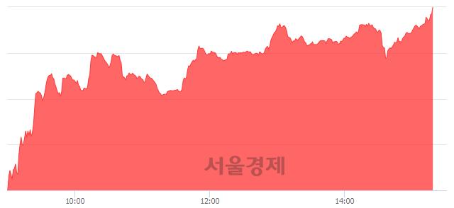 오후 3:20 현재 코스닥은 49:51으로 매수우위, 매도강세 업종은 방송서비스업(0.62%↓)