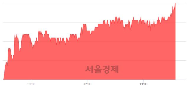 유대덕전자, 3.05% 오르며 체결강도 강세 지속(289%)