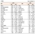 [표]코스닥 기관·외국인·개인 순매수·도 상위종목(12월 6일)