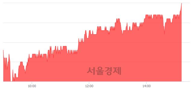 코제넥신, 4.20% 오르며 체결강도 강세 지속(298%)