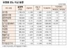 [표]유형별 펀드 자금 동향(12월 5일)