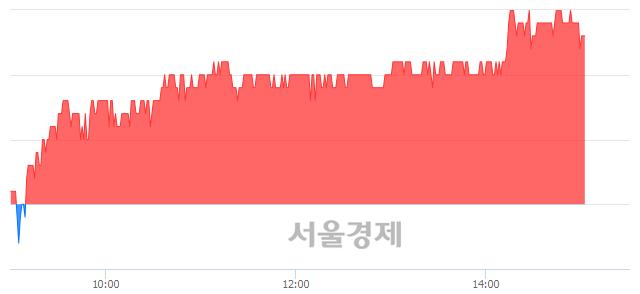 코엑사이엔씨, 3.86% 오르며 체결강도 강세 지속(151%)