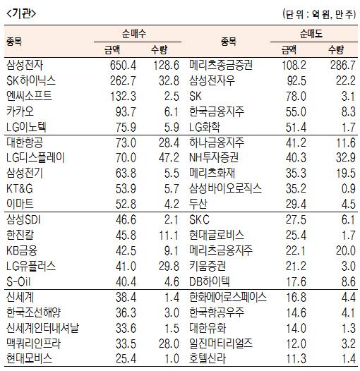 [표]유가증권 기관·외국인·개인 순매수·도 상위종목(12월 6일-최종치)