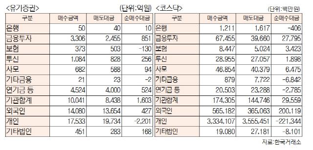 [표]투자주체별 매매동향(12월 6일-최종치)