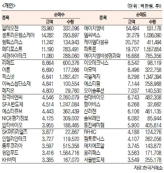 [표]주간 코스닥 기관·외국인·개인 순매수·도 상위종목[12월 2일~6일]