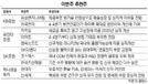 [이번주 추천주] 실적 '맑음' 삼성엔지니어링·신세계 주목