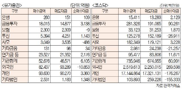 [표]주간 투자주체별 매매동향[12월 2일~6일]