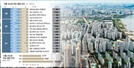 [12월 분양 단지는] 개포주공4·홍은1 재건축...수도권서만 2.8만가구 대기