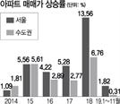 규제에도…서울·수도권 아파트값 6년연속 오를듯