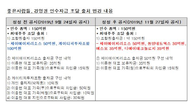[시그널] 500억 유증 앞두고 자금 출처 '지각' 수정…또 내홍 '좋은사람들'
