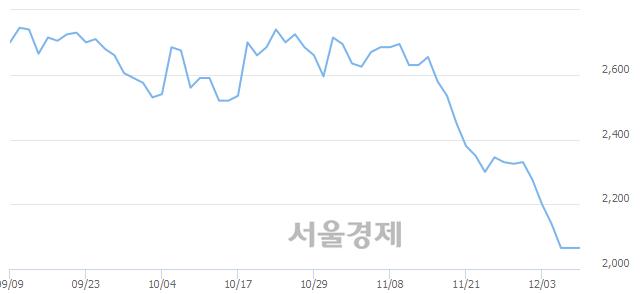 코진매트릭스, 상한가 진입.. +29.78% ↑