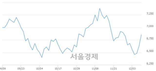 코한국전자금융, 5.43% 오르며 체결강도 강세 지속(320%)