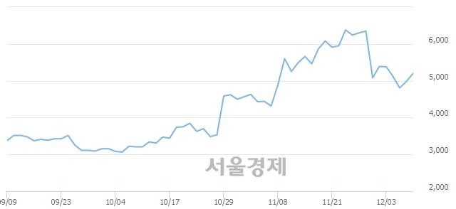 유이월드, 전일 대비 7.52% 상승.. 일일회전율은 1.28% 기록