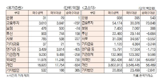 [표]투자주체별 매매동향(12월 9일)