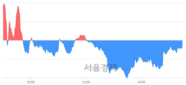 [마감 시황]  외국인의 '팔자' 기조.. 코스닥 627.86(▼0.24, -0.04%) 하락 마감