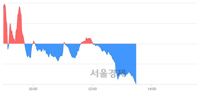 오후 1:30 현재 코스닥은 44:56으로 매수우위, 매수강세 업종은 운송업(0.45%↑)