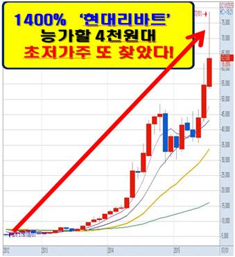 국내 재벌그룹과 M&A 성공한 황금주!!