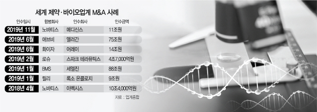 M&A로 '미래 묘약' 찾는 글로벌 제약사
