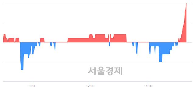 코이그잭스, 3.64% 오르며 체결강도 강세로 반전(103%)