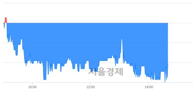 코이엠넷, 매도잔량 303% 급증