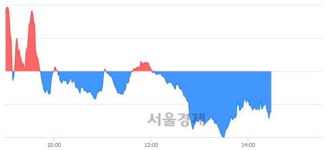 오후 2:30 현재 코스닥은 44:56으로 매수우위, 매수강세 업종은 운송업(0.42%↑)