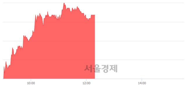 코한국전자금융, 5.58% 오르며 체결강도 강세 지속(220%)