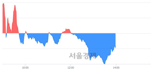 오후 2:00 현재 코스닥은 45:55으로 매수우위, 매수강세 업종은 금융업(0.04%↑)