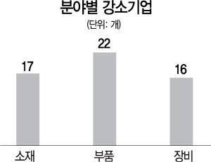 알피에스 등 55개 中企 '소부장 강소기업' 선정