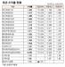 [표]채권 수익률 현황(12월 9일)
