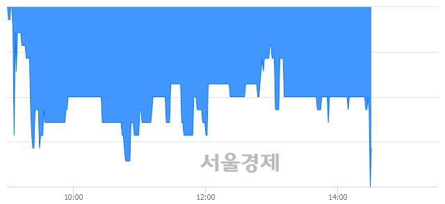 코포인트엔지니어링, 장중 신저가 기록.. 1,760→1,735(▼25)