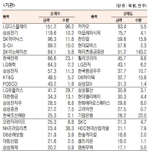[표]유가증권 기관·외국인·개인 순매수·도 상위종목(12월 9일-최종치)