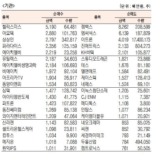 [표]코스닥 기관·외국인·개인 순매수·도 상위종목(12월 9일-최종치)