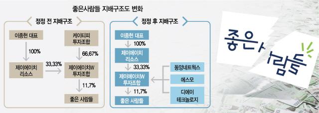 [시그널] 500억 유증 앞두고…'좋은사람들' 또 내홍