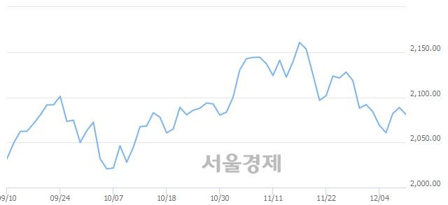 [개장 시황] 코스피 2081.22..  외국인과 기관의 '팔자' 기조에 하락 출발 (▼7.43, -0.36%)